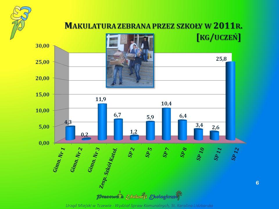 Makulatura zebrana przez szkoły w 2011r. [kg/uczeń]